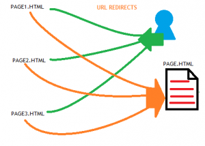 URL Redirects